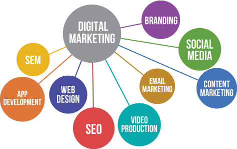 Digital Marketing, SEO Company in Noida