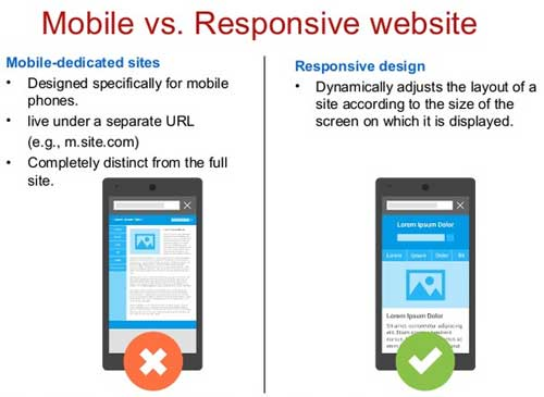 Mobile and Responsive Web Design, Services, Company in Noida, Delhi, India