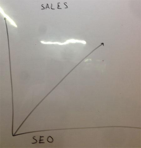 SEO Services, SEO Marketing