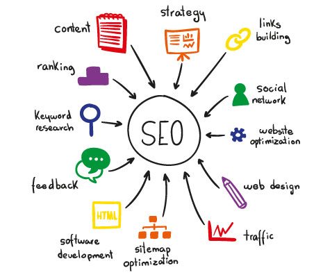 SEO Services, SEO Company, SEO Marketing in Noida, Delhi, India