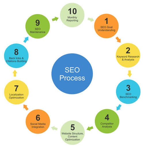 SEO Process, SEO Services, SEO Company in Noida, Delhi