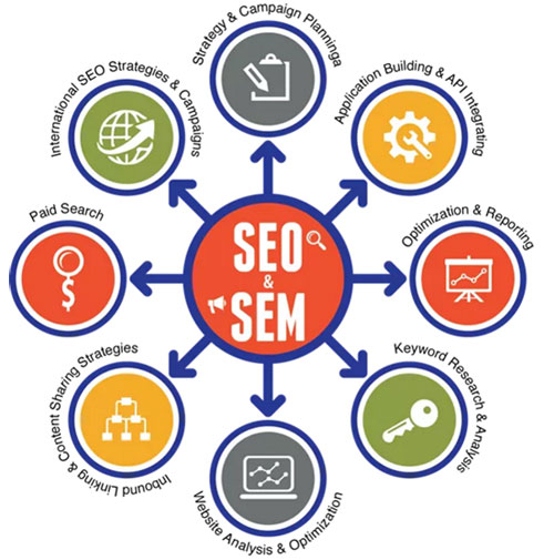 SEO Services, SEM Company in Noida, Delhi, India