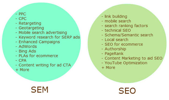 SEO and SEM Services, SEO Services, SEM Company in Noida, Delhi, India