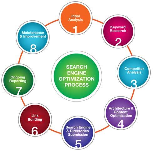 SEO company, SEO Services in Noida