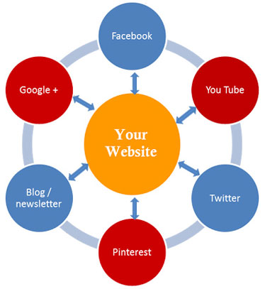 Social Media Optimization, SMO Services
