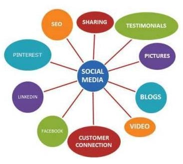 Social Media Optimization, SMO, SEO