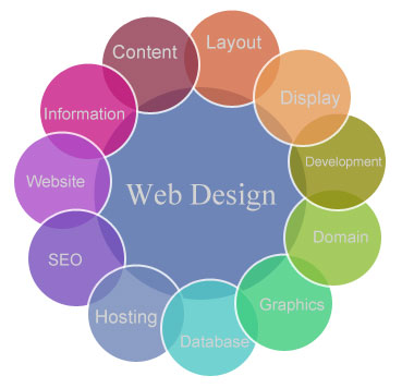 Website Designing Services, Company, Delhi, Noida, India