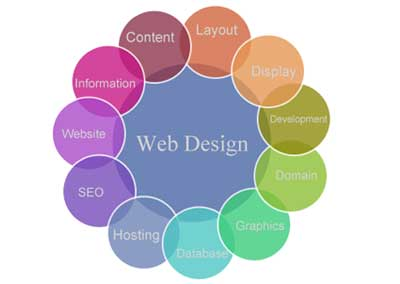 Website Designing Company, Web Design in Noida